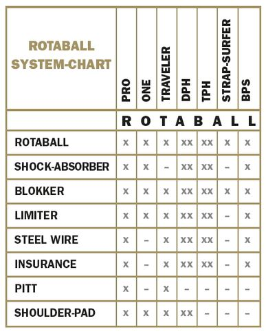 Rotaball System-Chart